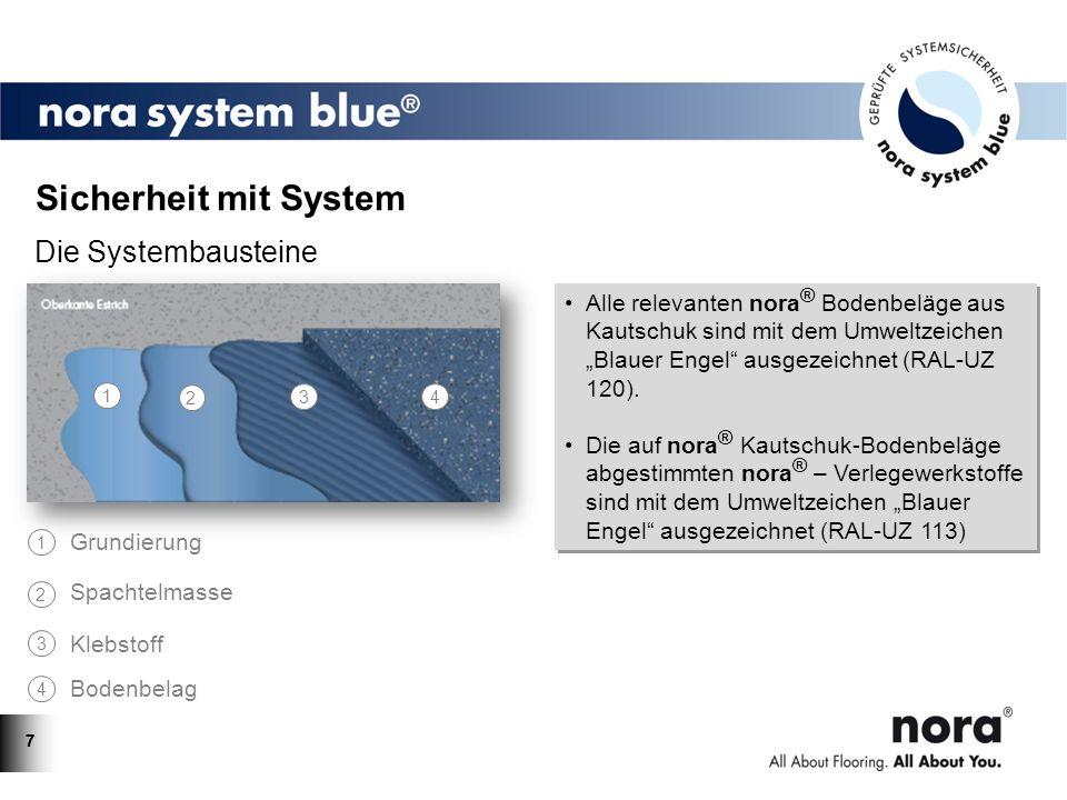 77 Alle relevanten nora ® Bodenbeläge aus Kautschuk sind mit dem Umweltzeichen Blauer Engel ausgezeichnet (RAL-UZ 120). Die auf nora ® Kautschuk-Boden
