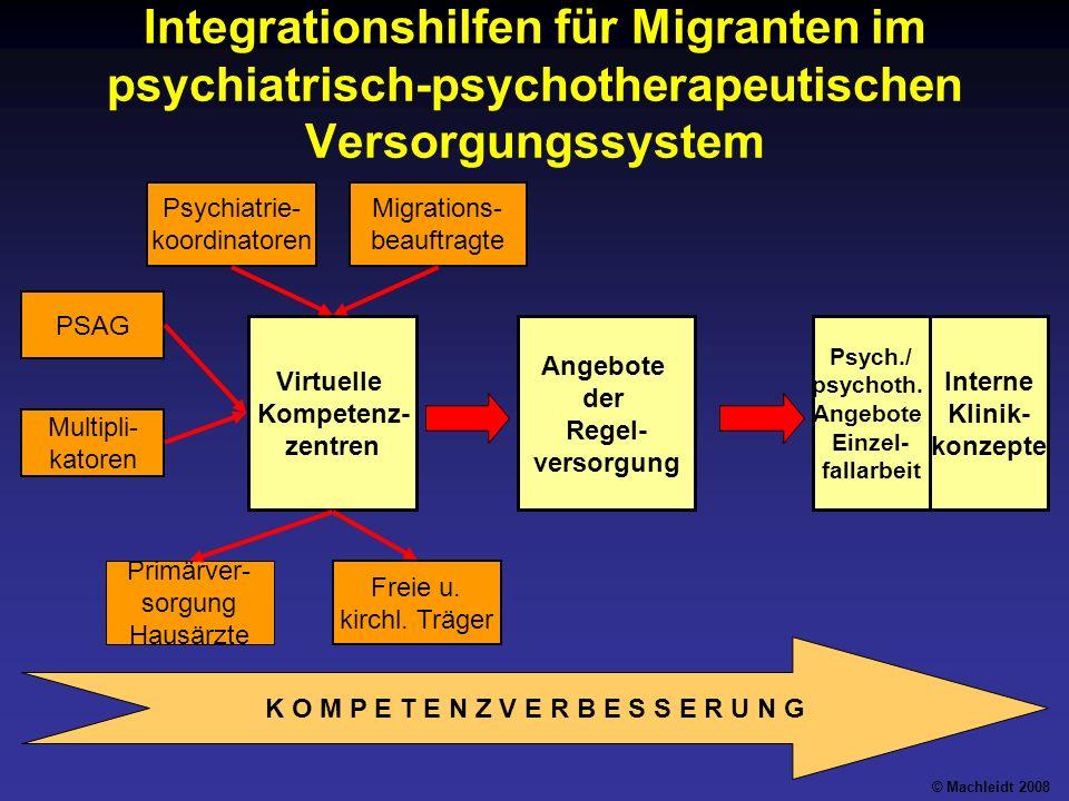 Integrationshilfen für Migranten im psychiatrisch-psychotherapeutischen Versorgungssystem K O M P E T E N Z V E R B E S S E R U N G Virtuelle Kompetenz- zentren Angebote der Regel- versorgung Interne Klinik- konzepte Migrations- beauftragte Psych./ psychoth.