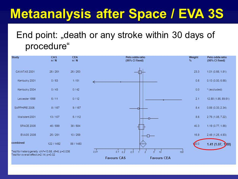End point: death or any stroke within 30 days of procedure SPACE 20061.19 (0.77, 1.86) Wallstent 20012.76 (1.05, 7.22) SAPPHIRE 20050.88 (0.33, 2.34) Leicester 199812.88 (1.85, 89.61) Kentucky 2004* (excluded) Kentucky 20010.13 (0.00, 6.56) CAVATAS 20011.01 (0.56, 1.81) combined 1.41 (1.07, 1.88) Peto odds ratio (95% CI fixed) Weight % Peto odds ratio (95% CI fixed) CAS n / N CEA n / N Study 25 / 251 0 / 53 0 / 43 5 / 11 8 / 167 13 / 107 46 / 599 25 / 253 1 / 51 0 / 42 0 / 12 9 / 167 5 / 112 38 / 584 122 / 149288 / 1480 23.3 0.0 2.1 8.4 8.6 40.3 100.0 0.5 Test for heterogeneity chi²=13.58, df=6; p=0.035 Test for overall effect z=2.14; p=0.02 0,20,512510100 0,010,1 Favours CASFavours CEA 25 / 26110 / 259EVA3S 20062.48 (1.25, 4.93)16.9 Metaanalysis after Space / EVA 3S