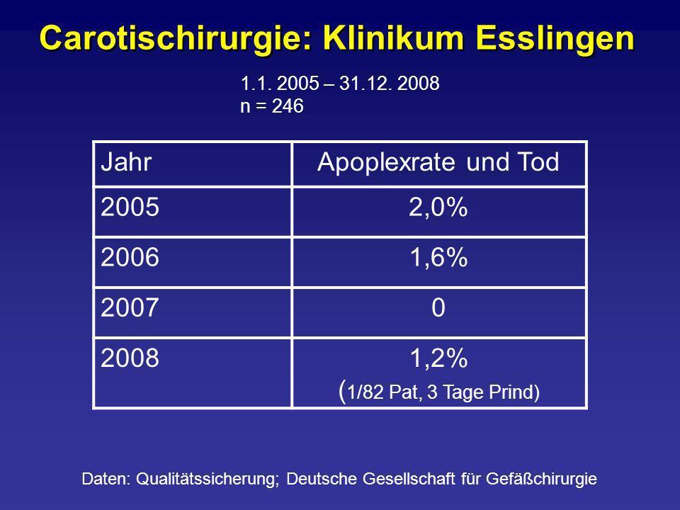 Carotischirurgie: Klinikum Esslingen 1.1. 2005 – 31.12. 2008 n = 246 JahrApoplexrate und Tod 20052,0% 20061,6% 20070 20081,2% ( 1/82 Pat, 3 Tage Prind