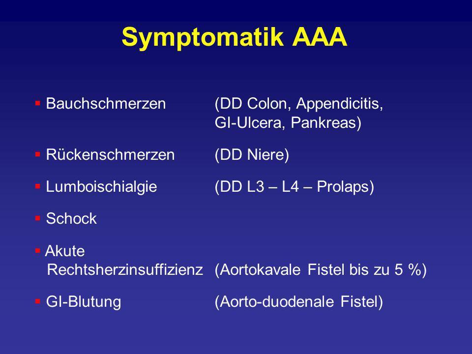 Symptomatik AAA Bauchschmerzen(DD Colon, Appendicitis, GI-Ulcera, Pankreas) Rückenschmerzen(DD Niere) Lumboischialgie(DD L3 – L4 – Prolaps) Schock Aku