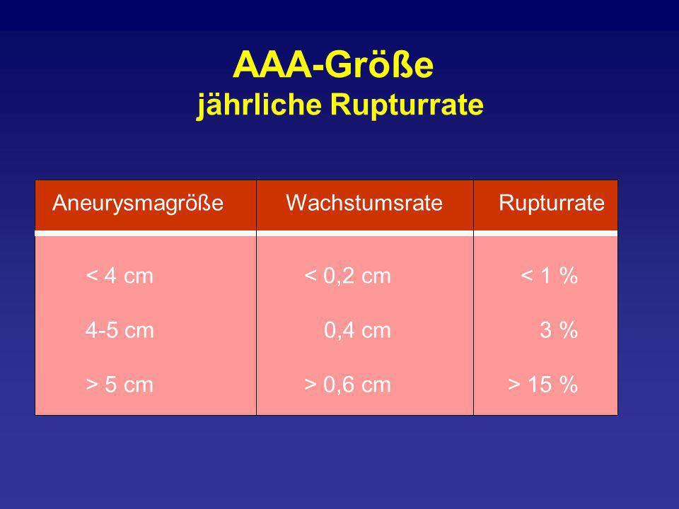 AAA-Größe jährliche Rupturrate AneurysmagrößeWachstumsrateRupturrate < 4 cm< 0,2 cm< 1 % 4-5 cm0,4 cm3 % > 5 cm> 0,6 cm> 15 %