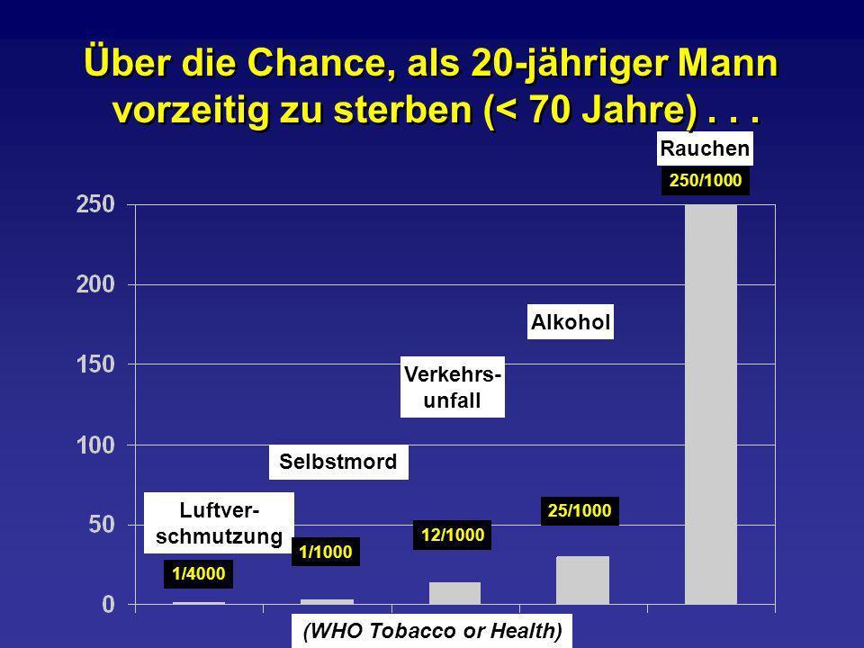 Luftver- schmutzung Selbstmord Verkehrs- unfall Alkohol Rauchen Über die Chance, als 20-jähriger Mann vorzeitig zu sterben (< 70 Jahre)... Über die Ch