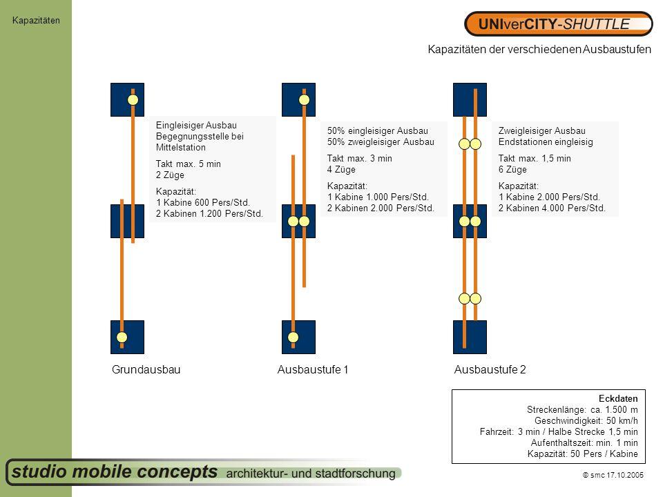 © smc 17.10.2005 Kapazitäten Kapazitäten der verschiedenen Ausbaustufen Eckdaten Streckenlänge: ca. 1.500 m Geschwindigkeit: 50 km/h Fahrzeit: 3 min /