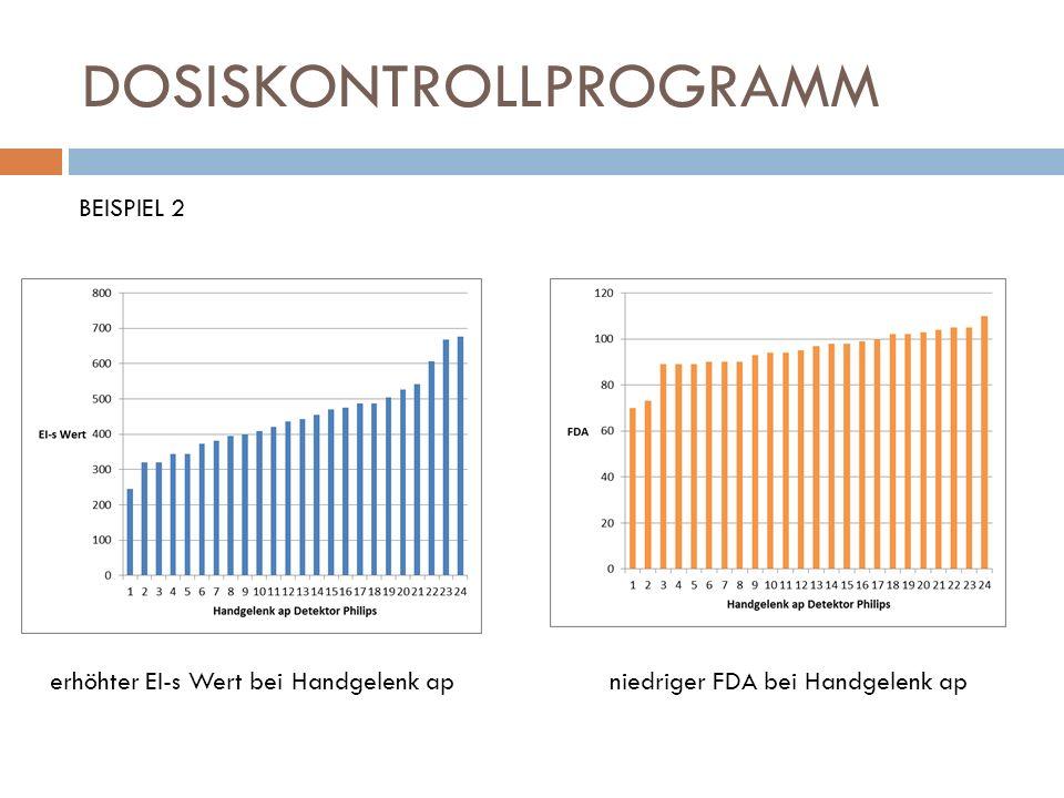 DOSISKONTROLLPROGRAMM BEISPIEL 2 erhöhter EI-s Wert bei Handgelenk ap niedriger FDA bei Handgelenk ap