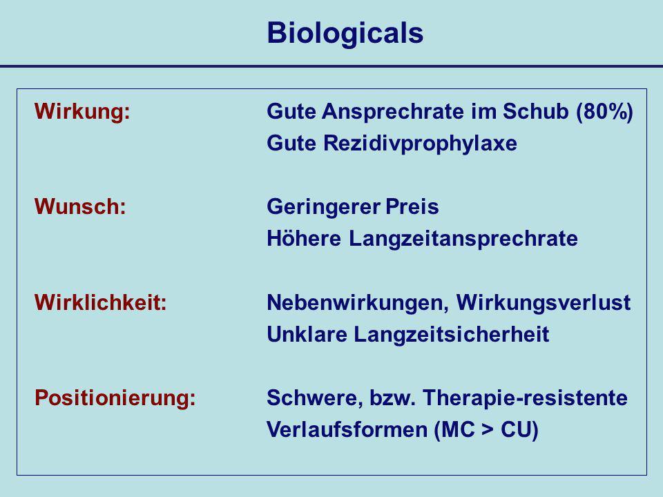 Biologicals Wirkung: Wunsch: Wirklichkeit: Positionierung: Gute Ansprechrate im Schub (80%) Gute Rezidivprophylaxe Geringerer Preis Höhere Langzeitans