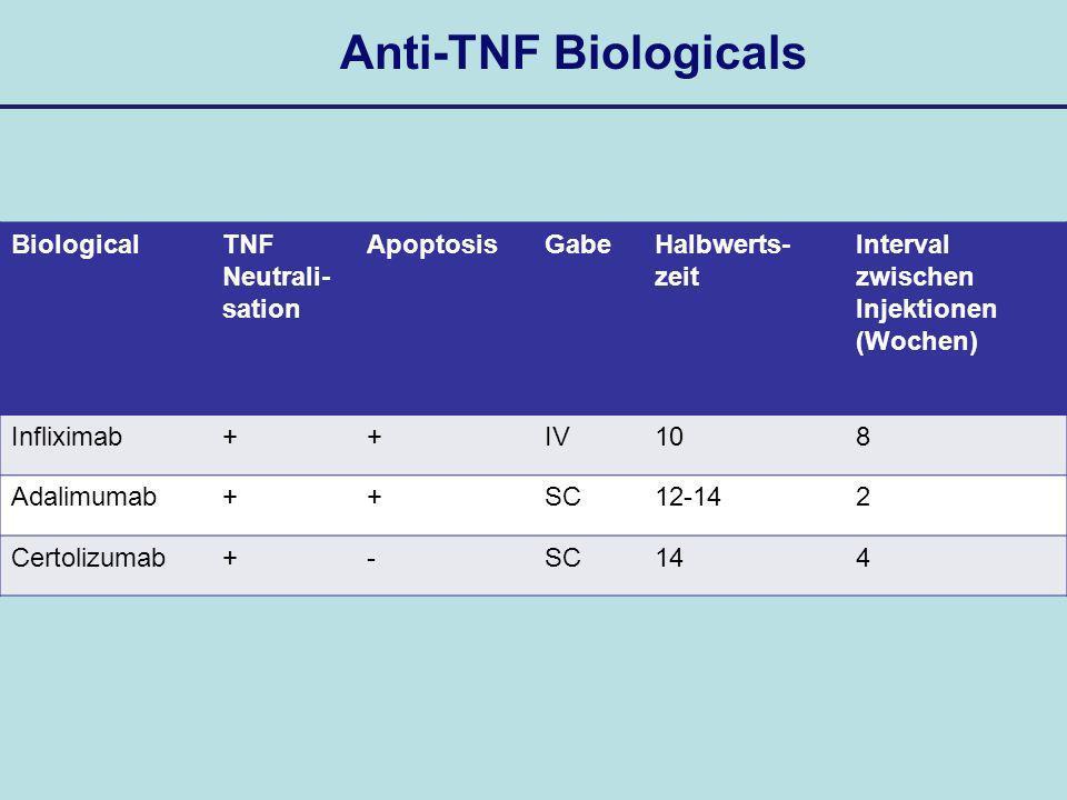 Anti-TNF Biologicals BiologicalTNF Neutrali- sation ApoptosisGabeHalbwerts- zeit Interval zwischen Injektionen (Wochen) Infliximab++IV108 Adalimumab++