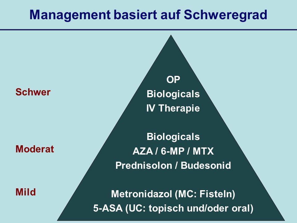 Therapie der MC und CU: Hauptunterschiede 5-ASA: Steroide: AZA, 6-MP, MTX: Metronidazol: Biologicals: CU: 5-ASA Induktion + Erhaltung topisch und/oder systemisch Bei MC und CU wirksam CU: Budesonid Einläufe Bei MC und CU wirksam Bei MC speziell wichtig MC mit perianalem Fistelleiden MC und CU mit schwerem Verlauf