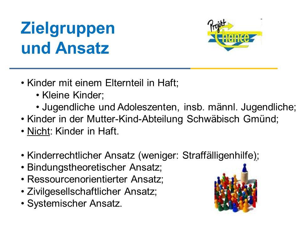Auftrag/Finanzier Baden-Württemberg Stiftung gGmbH: (früher: Landesstiftung Baden-Württemberg): Abteilungsleiterin: Birgit Pfitzenmaier; Referent: Sven Walter.