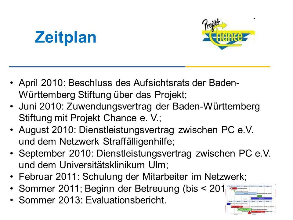 Zeitplan April 2010: Beschluss des Aufsichtsrats der Baden- Württemberg Stiftung über das Projekt; Juni 2010: Zuwendungsvertrag der Baden-Württemberg