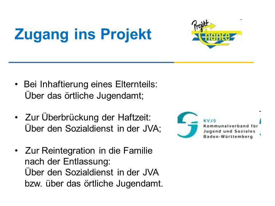 Zugang ins Projekt Bei Inhaftierung eines Elternteils: Über das örtliche Jugendamt; Zur Überbrückung der Haftzeit: Über den Sozialdienst in der JVA; Z
