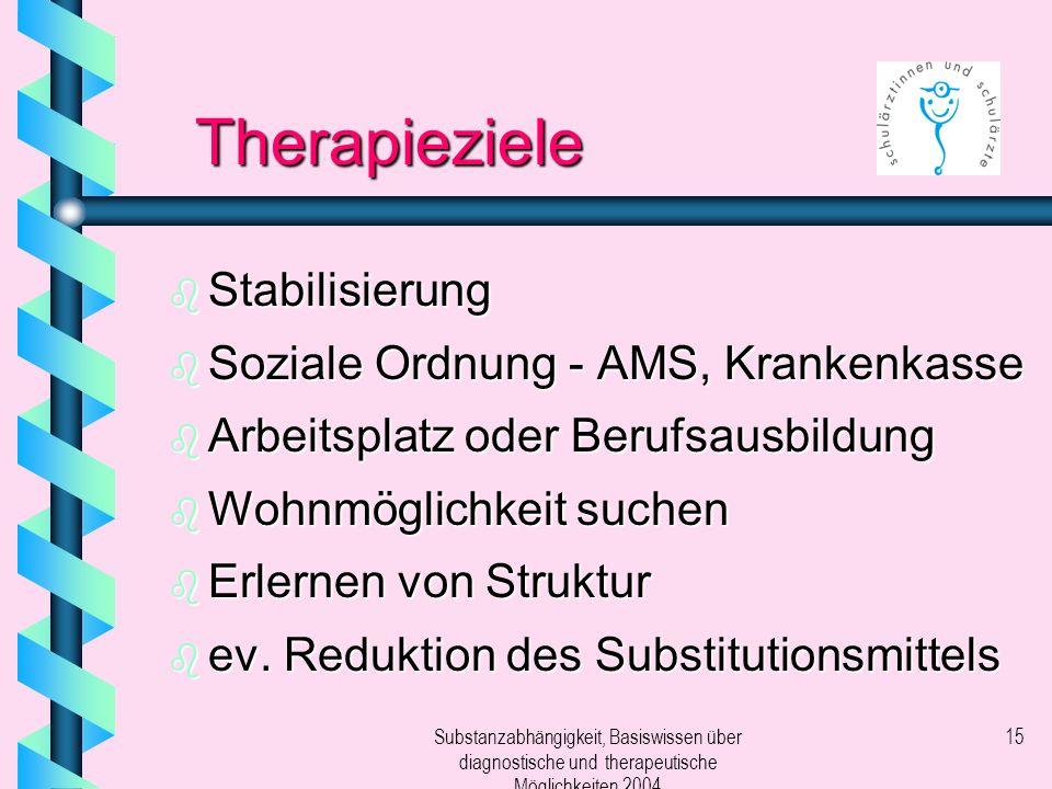 Substanzabhängigkeit, Basiswissen über diagnostische und therapeutische Möglichkeiten 2004 15 Therapieziele b Stabilisierung b Soziale Ordnung - AMS,