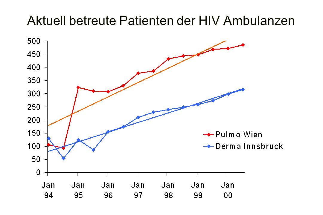 Aktuell betreute Patienten der HIV Ambulanzen