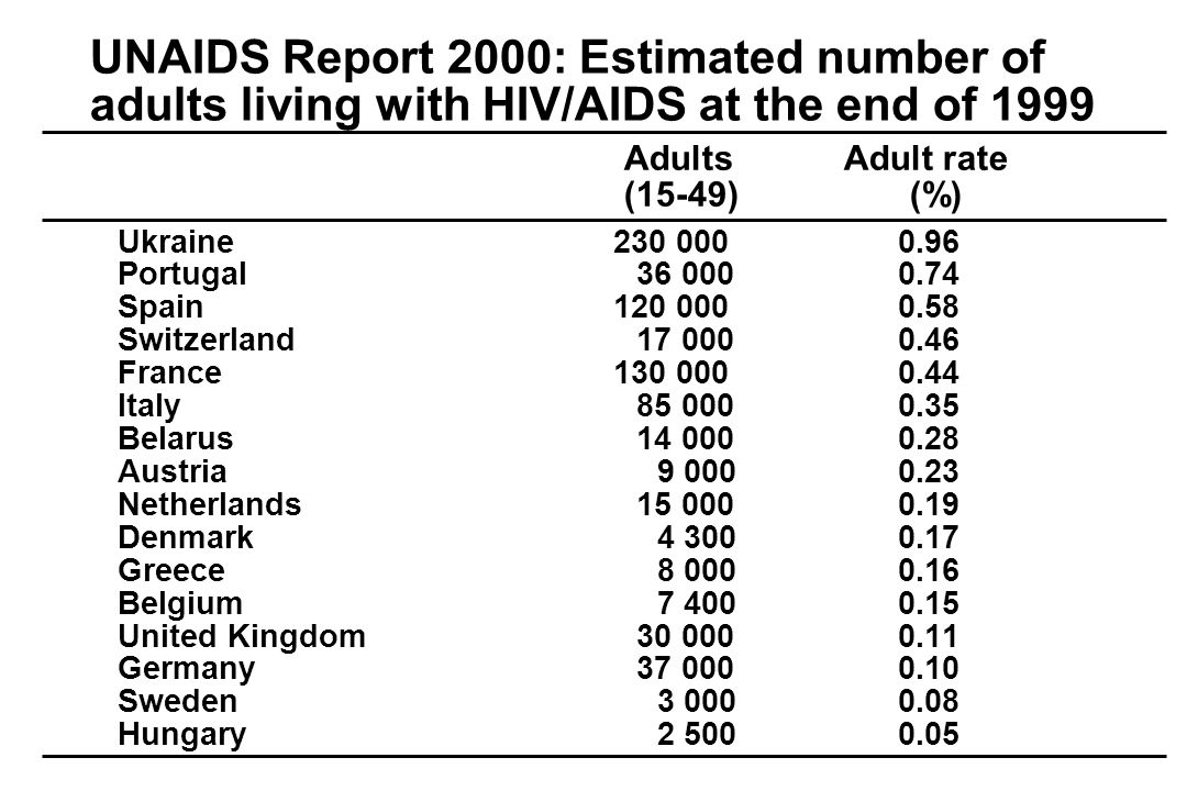 Wieviele HIV-positive Personen leben in Tirol.Schätzung: 400-600 Positive HIV-Tests bis 1.