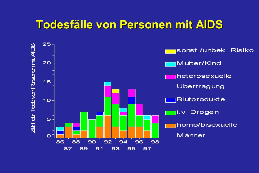 Todesfälle von Personen mit AIDS