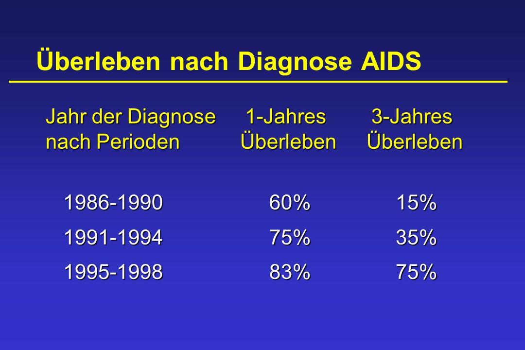 Jahr der Diagnose1-Jahres 3-Jahres nach PeriodenÜberlebenÜberleben 1986-199060%15% 1991-199475%35% 1995-199883%75%