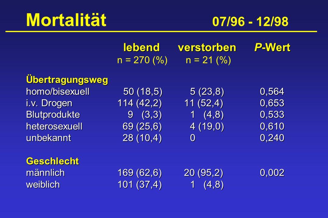 Mortalität 07/96 - 12/98 lebendverstorbenP-Wert n = 270 (%) n = 21 (%)Übertragungsweg homo/bisexuell 50 (18,5) 5 (23,8)0,564 i.v. Drogen114 (42,2)11 (