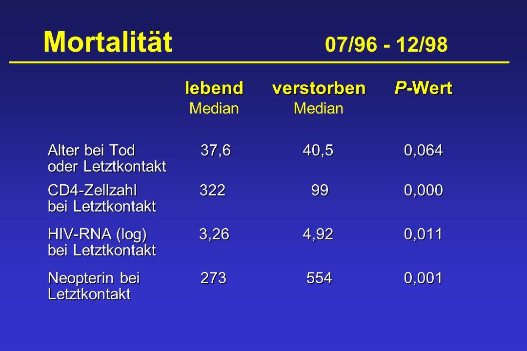 Mortalität 07/96 - 12/98 lebendverstorbenP-Wert Median Median Alter bei Tod 37,6 40,50,064 oder Letztkontakt CD4-Zellzahl 322 990,000 bei Letztkontakt