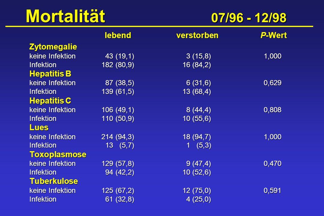 Mortalität 07/96 - 12/98 Mortalität 07/96 - 12/98 lebendverstorbenP-Wert Zytomegalie keine Infektion 43 (19,1) 3 (15,8)1,000 Infektion182 (80,9) 16 (8