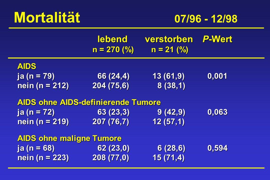 Mortalität 07/96 - 12/98 lebendverstorbenP-Wert lebendverstorbenP-Wert n = 270 (%) n = 21 (%) AIDS ja (n = 79)66 (24,4) 13 (61,9) 0,001 nein (n = 212)