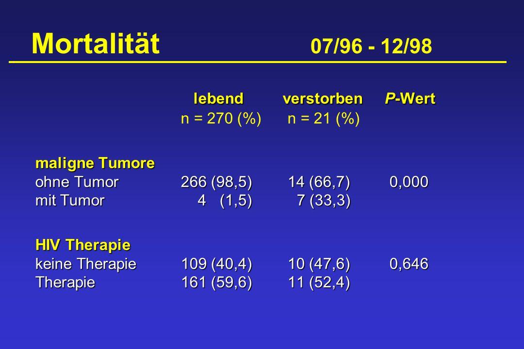 Mortalität 07/96 - 12/98 lebendverstorbenP-Wert lebendverstorbenP-Wert n = 270 (%)n = 21 (%) maligne Tumore ohne Tumor266 (98,5) 14 (66,7)0,000 mit Tu