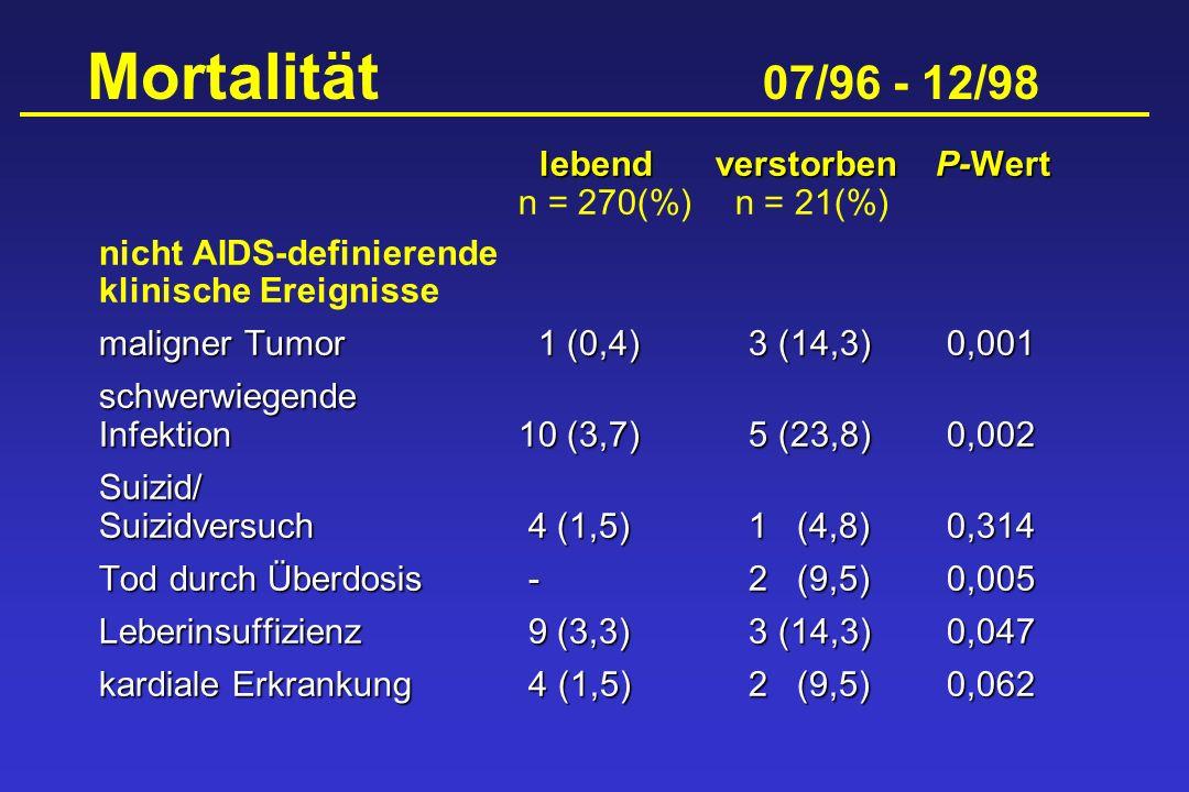 Mortalität 07/96 - 12/98 lebendverstorbenP-Wert lebendverstorbenP-Wert n = 270(%) n = 21(%) nicht AIDS-definierende klinische Ereignisse maligner Tumo