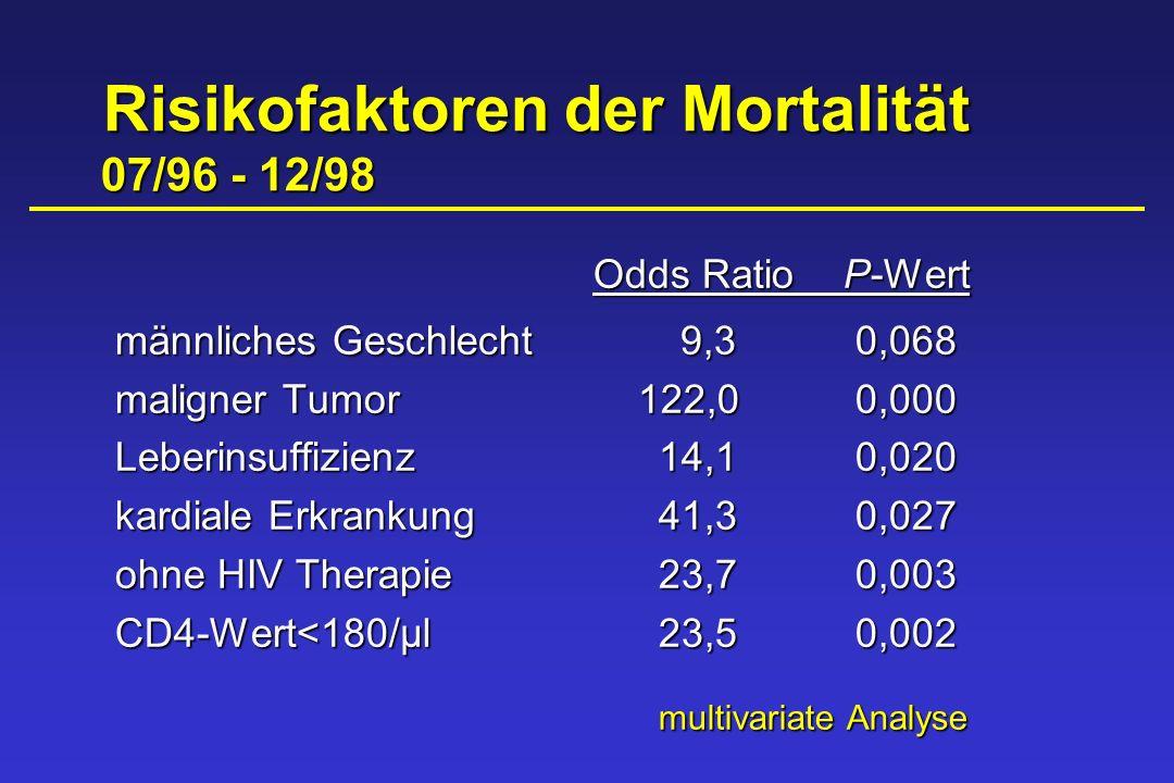 Risikofaktoren der Mortalität 07/96 - 12/98 Risikofaktoren der Mortalität 07/96 - 12/98 Odds RatioP-Wert männliches Geschlecht 9,30,068 maligner Tumor