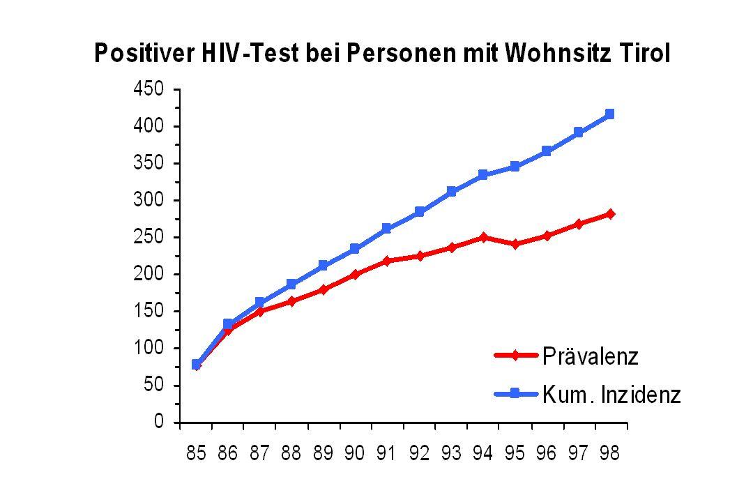 Monitoring der HIV-Infektion Spezifische Laborbefunde Alle 3 Monate: HIV-1 RNA quantitativ (PCR oder bDNA) CD4+ T Lymphozyten unabhängig von diesen beiden Laborbefunden sind Zeichen einer chronischen Immunaktivierung für die Prognose (und Therapie) wichtig: Neopterin (spätes Stadium - Tod) sTNFR II (frühes Stadium - AIDS) CD38 auf CD8 (bester Marker!)