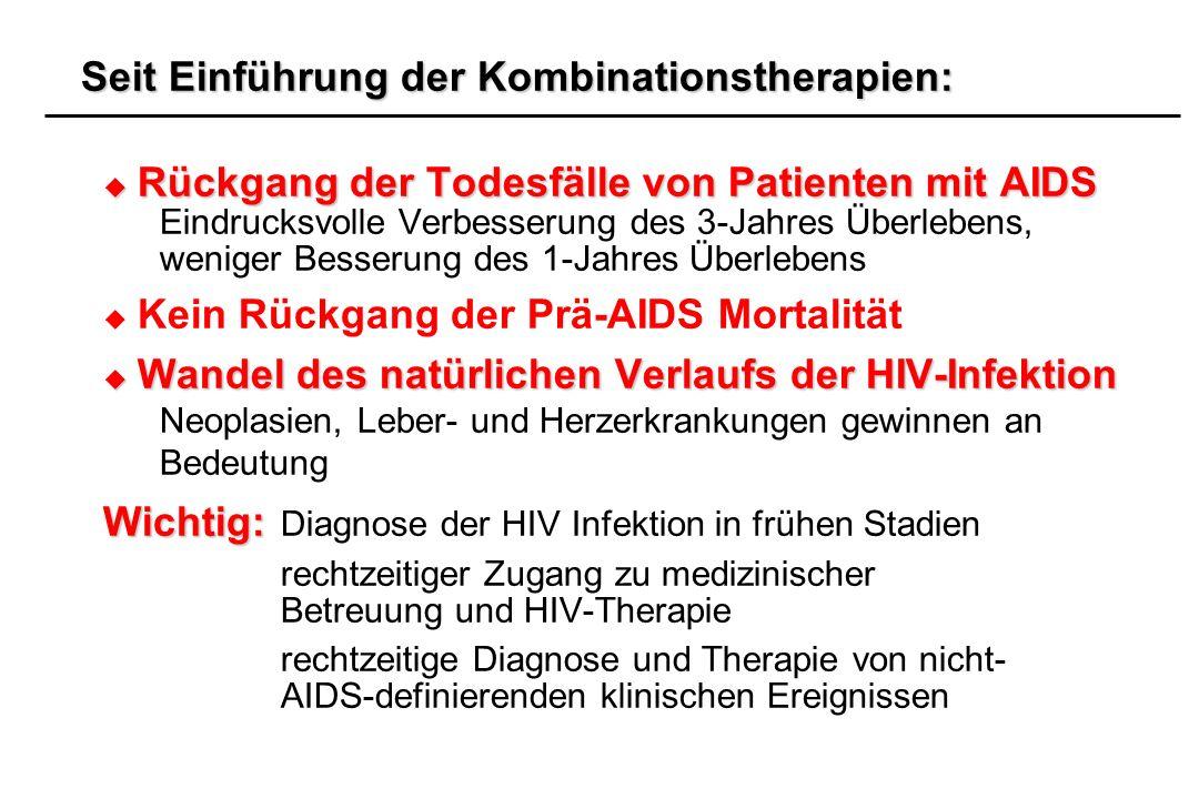 Seit Einführung der Kombinationstherapien: Rückgang der Todesfälle von Patienten mit AIDS Rückgang der Todesfälle von Patienten mit AIDS Eindrucksvoll
