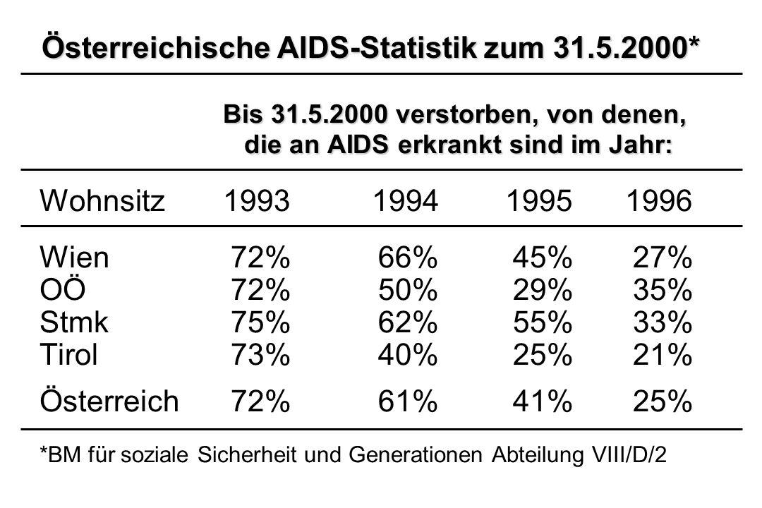 Österreichische AIDS-Statistik zum 31.5.2000* Bis 31.5.2000 verstorben, von denen, die an AIDS erkrankt sind im Jahr: die an AIDS erkrankt sind im Jah