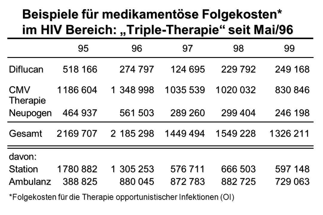 Beispiele für medikamentöse Folgekosten* im HIV Bereich: Triple-Therapie seit Mai/96 9596979899 Diflucan518 166274 797124 695229 792249 168 CMV 1186 6