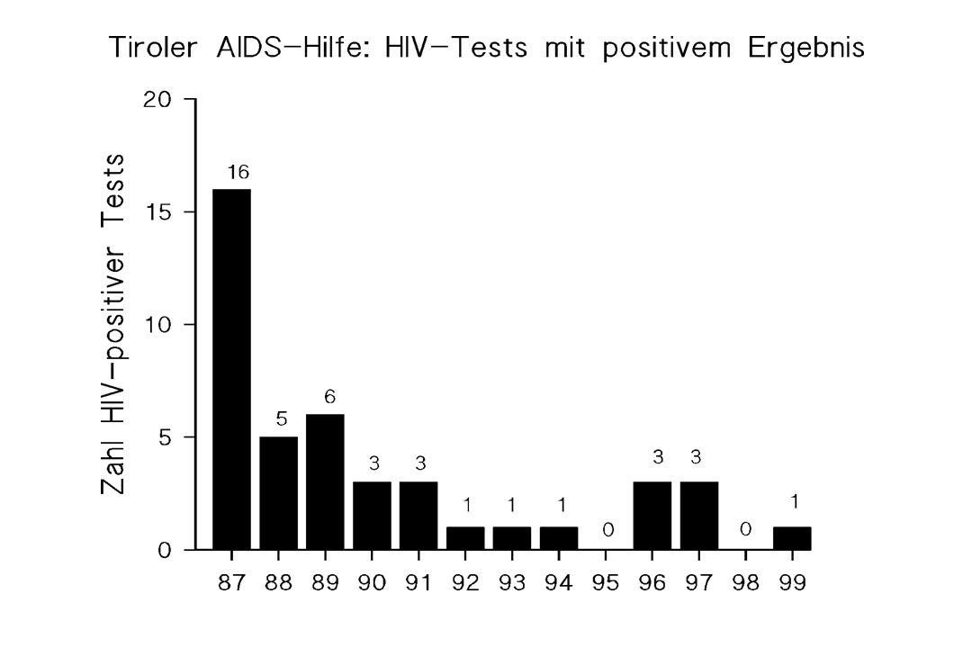 Mortalität 07/96 - 12/98 lebendverstorbenP-Wert lebendverstorbenP-Wert n = 270 (%)n = 21 (%) maligne Tumore ohne Tumor266 (98,5) 14 (66,7)0,000 mit Tumor 4 (1,5) 7 (33,3) HIV Therapie keine Therapie109 (40,4)10 (47,6)0,646 Therapie161 (59,6)11 (52,4)