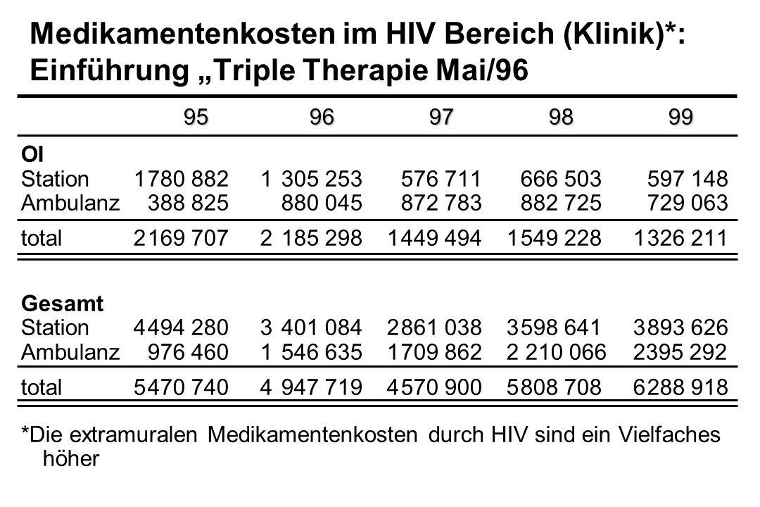 Medikamentenkosten im HIV Bereich (Klinik)*: Einführung Triple Therapie Mai/96 9596979899 OI Station1780 8821305 253576 711666 503597 148 Ambulanz388