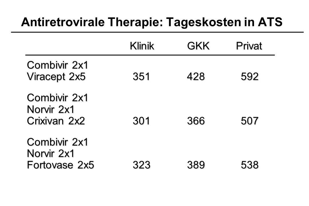 Antiretrovirale Therapie: Tageskosten in ATS KlinikGKKPrivat Combivir 2x1 Viracept 2x5 351428592 Combivir 2x1 Norvir 2x1 Crixivan 2x2 301366507 Combiv