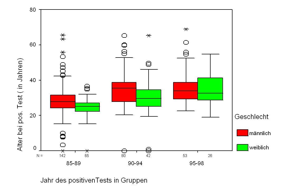 Monitoring der antiretroviralen Therapie bei Therapieversagen (nachweisbare HIV RNA) Messung der HIV-1 RNA (Virusmenge) alle (4) - 8 Wochen, vor allem bei Medikamenten mit einer niederen genetischen Barriere (eine Mutation führt zu Wirkungsverlust) Sequenzierung des Genoms der Reversen Transkriptase und der Protease (genotypische Resistenzbestimmung) und direkte Testung auf Empfindlichkeit der Medikamente (phänotypische Resistenzbestimmung) Messung von Medikamentenspiegeln (Blut und Zellen