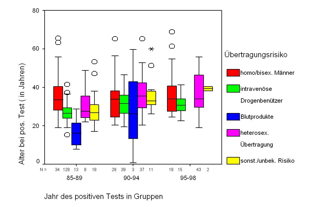 Risikofaktoren der Mortalität 07/96 - 12/98 Risikofaktoren der Mortalität 07/96 - 12/98 Odds RatioP-Wert männliches Geschlecht 9,30,068 maligner Tumor122,00,000 Leberinsuffizienz 14,10,020 kardiale Erkrankung 41,30,027 ohne HIV Therapie 23,70,003 CD4-Wert<180/µl 23,50,002 multivariate Analyse