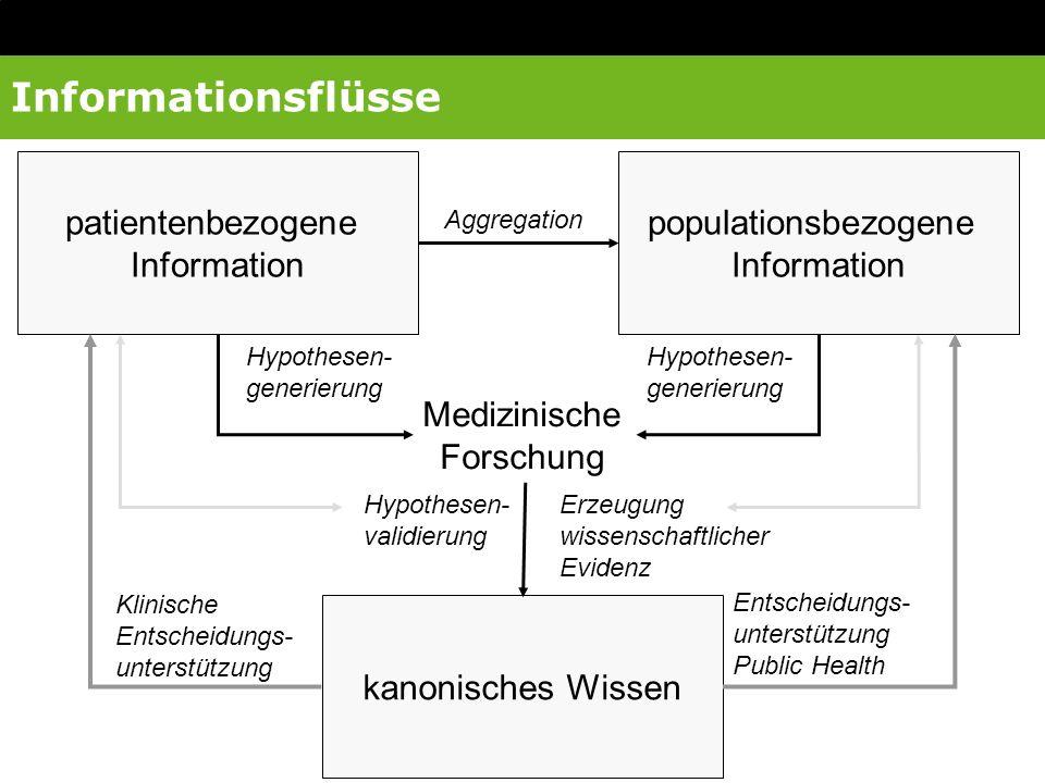 kanonisches Wissen Aggregation Medizinische Forschung Hypothesen- generierung Hypothesen- validierung Erzeugung wissenschaftlicher Evidenz Klinische E