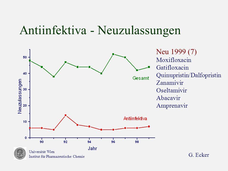 G. Ecker Universität Wien Institut für Pharmazeutische Chemie Antiinfektiva - Neuzulassungen Neu 1999 (7) Moxifloxacin Gatifloxacin Quinupristin/Dalfo