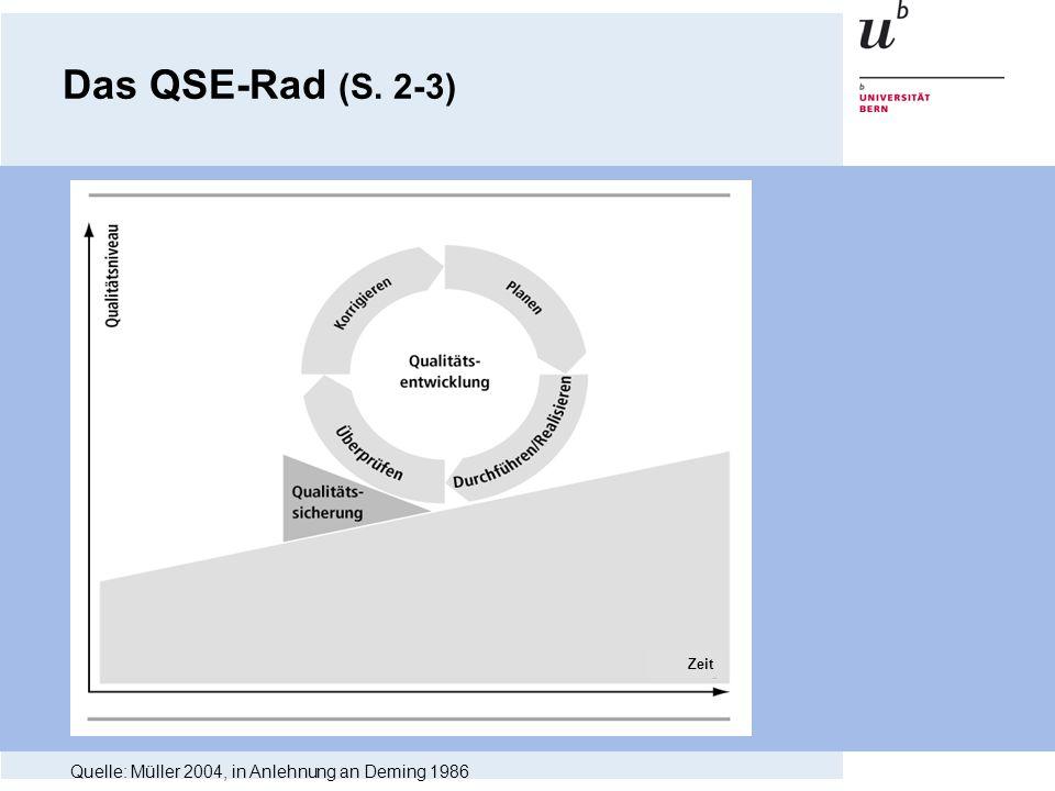 Zeit Quelle: Müller 2004, in Anlehnung an Deming 1986 Das QSE-Rad (S. 2-3)