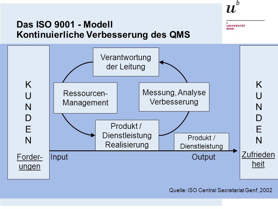 Das ISO 9001 - Modell Kontinuierliche Verbesserung des QMS Quelle: ISO Central Secretariat Genf, 2002 KUNDENKUNDEN KUNDENKUNDEN Verantwortung der Leit