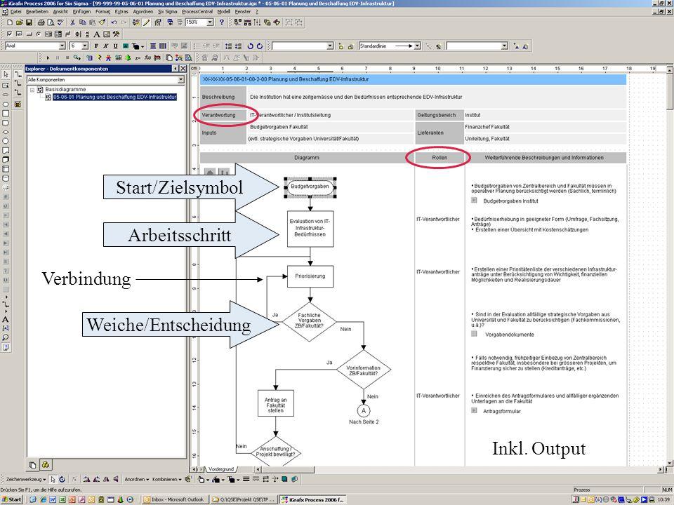 Prozess-Musterbeispiel (S. 5-7) Start/Zielsymbol Arbeitsschritt Weiche/Entscheidung Inkl. Output Verbindung
