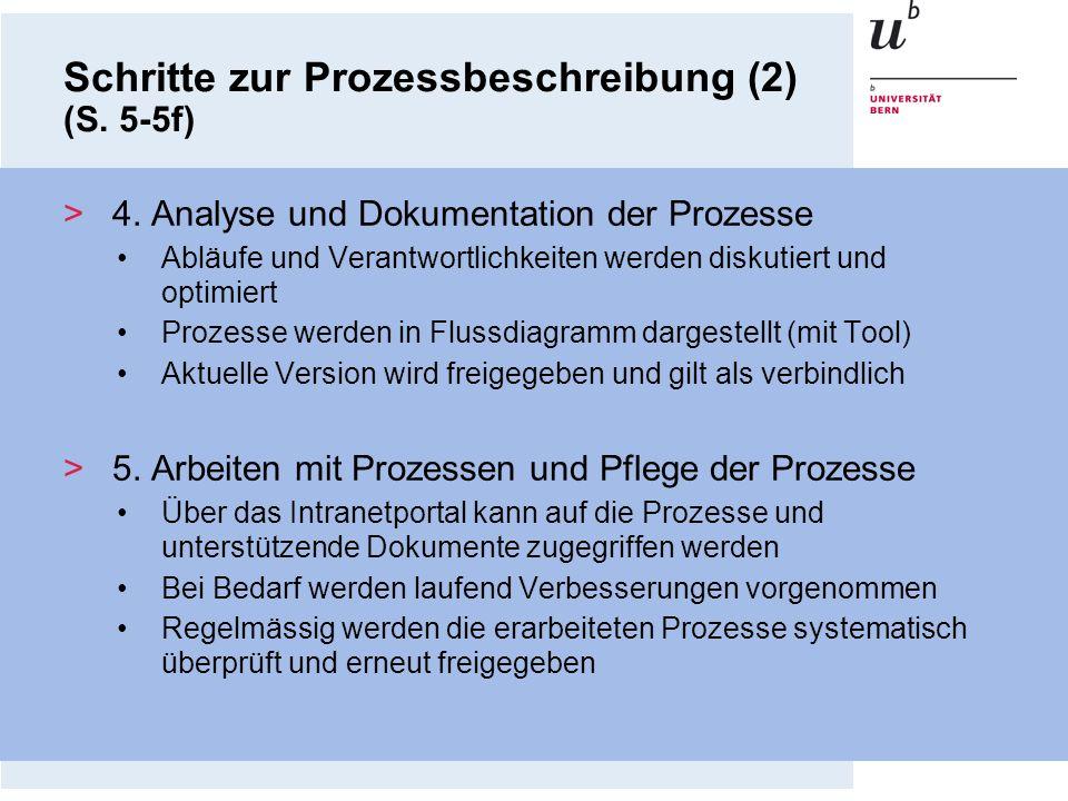 >4. Analyse und Dokumentation der Prozesse Abläufe und Verantwortlichkeiten werden diskutiert und optimiert Prozesse werden in Flussdiagramm dargestel