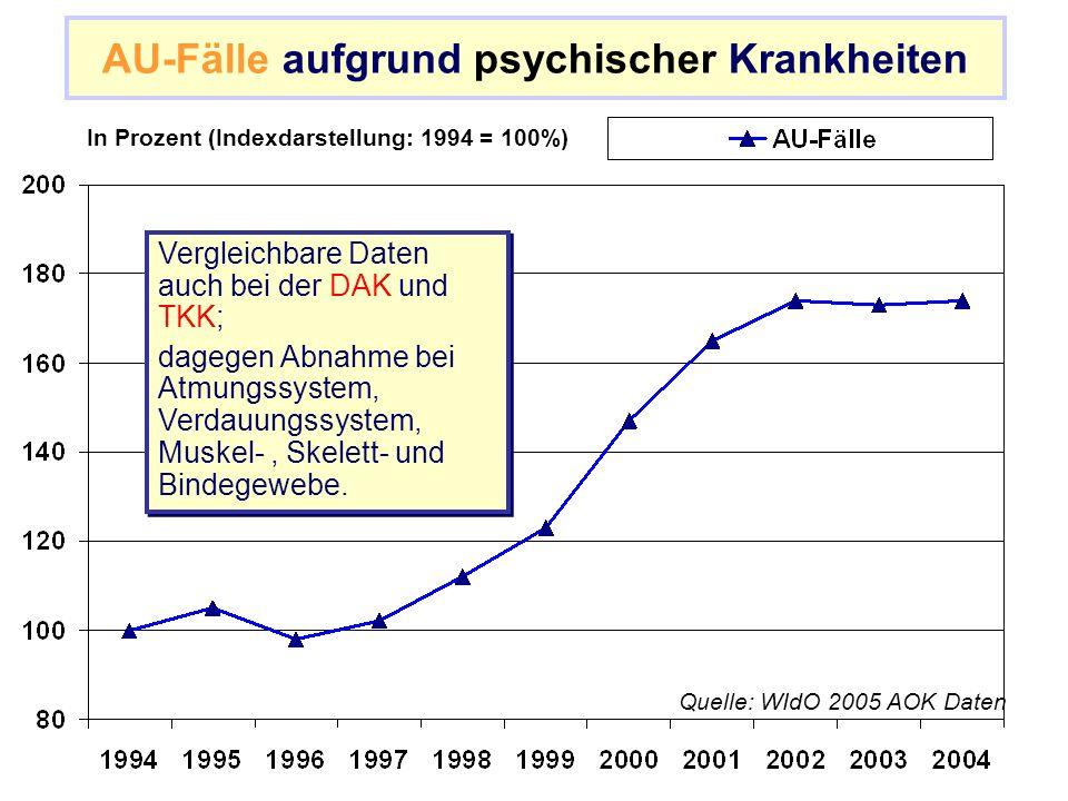 AU-Fälle aufgrund psychischer Krankheiten Quelle: WIdO 2005 AOK Daten In Prozent (Indexdarstellung: 1994 = 100%) Vergleichbare Daten auch bei der DAK