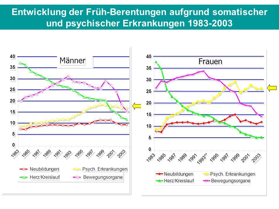 Entwicklung der Früh-Berentungen aufgrund somatischer und psychischer Erkrankungen 1983-2003
