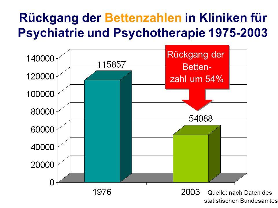 Rückgang der Bettenzahlen in Kliniken für Psychiatrie und Psychotherapie 1975-2003 Rückgang der Betten- zahl um 54% Rückgang der Betten- zahl um 54% Q