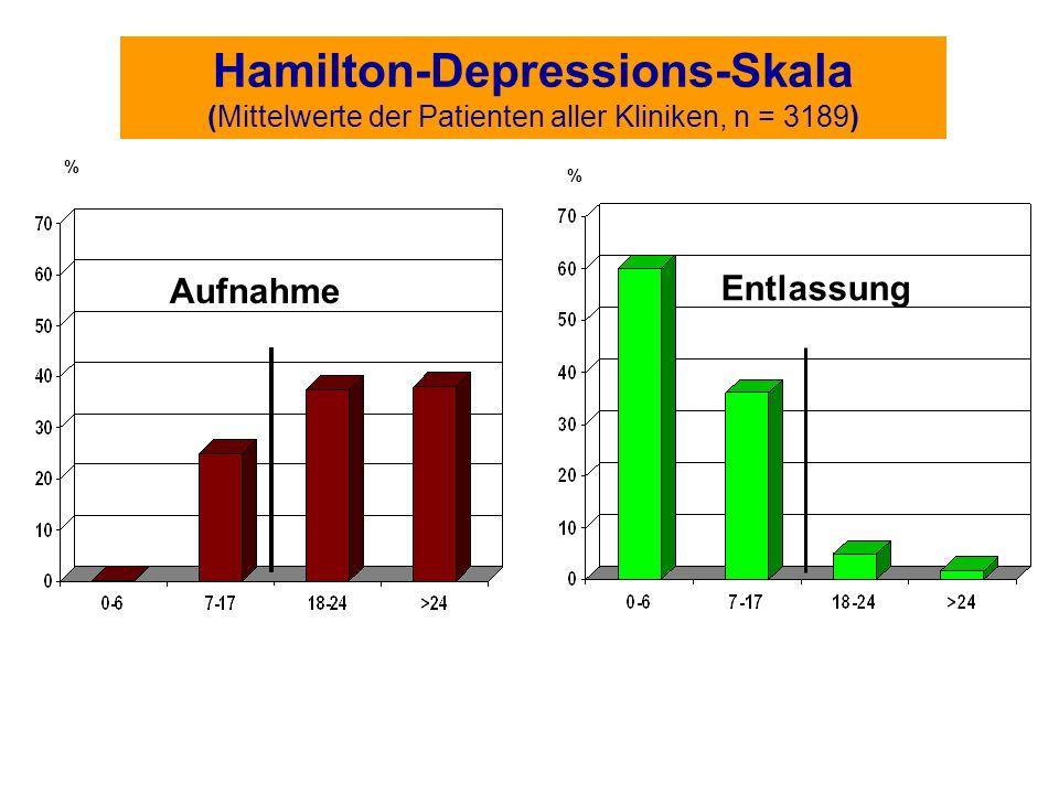 Hamilton-Depressions-Skala (Mittelwerte der Patienten aller Kliniken, n = 3189) % Aufnahme % Entlassung
