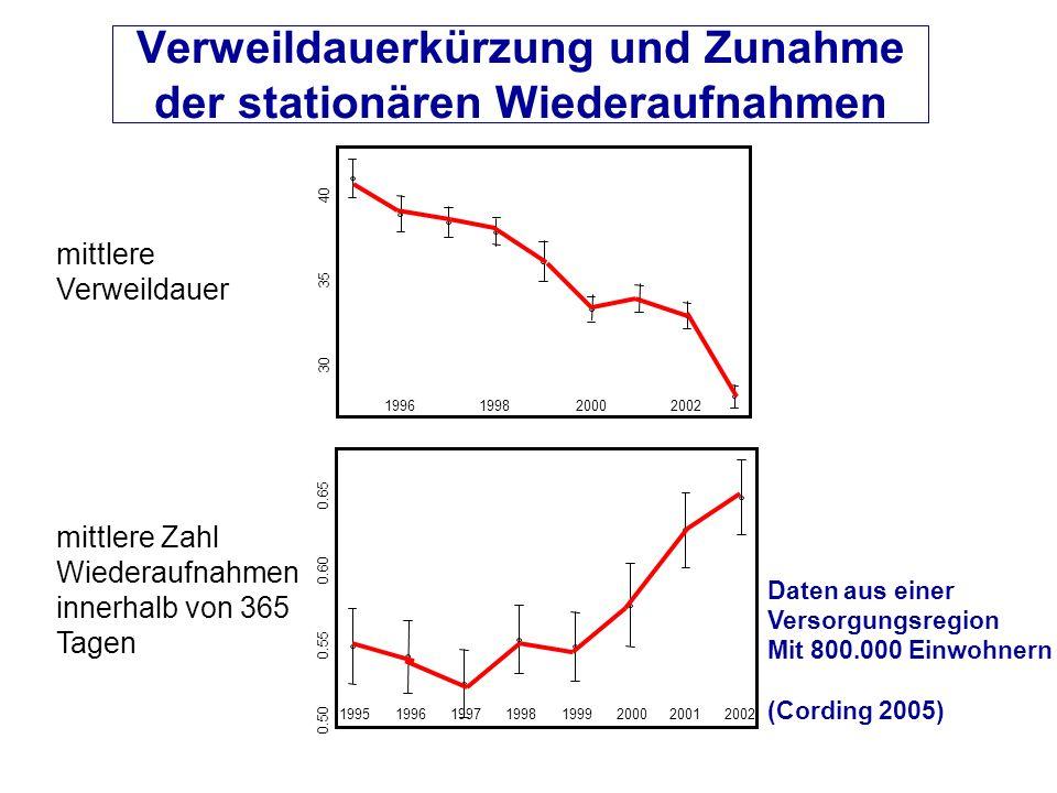 Verweildauerkürzung und Zunahme der stationären Wiederaufnahmen 1996199820002002 30 35 40 19951996199719981999200020012002 0.50 0.55 0.60 0.65 Daten a
