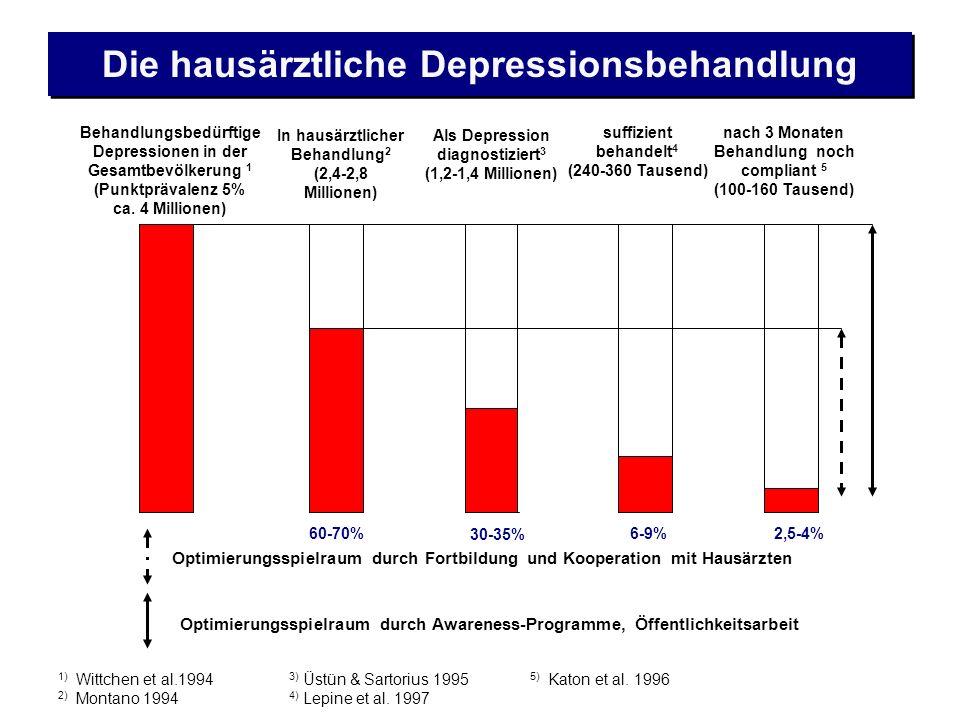 1) Wittchen et al.1994 2) Montano 1994 Behandlungsbedürftige Depressionen in der Gesamtbevölkerung 1 (Punktprävalenz 5% ca. 4 Millionen) In hausärztli