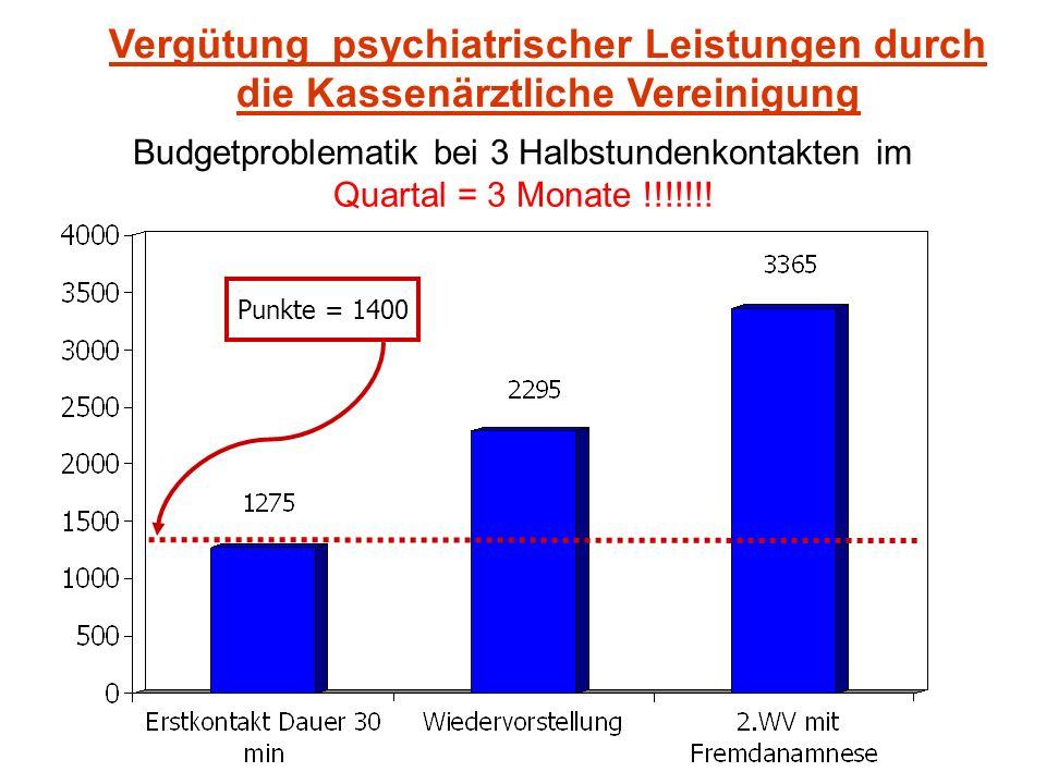 Budgetproblematik bei 3 Halbstundenkontakten im Quartal = 3 Monate !!!!!!! Punkte = 1400 Vergütung psychiatrischer Leistungen durch die Kassenärztlich