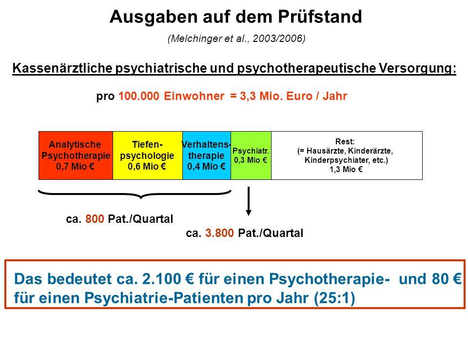 Ausgaben auf dem Prüfstand (Melchinger et al., 2003/2006) pro 100.000 Einwohner = 3,3 Mio. Euro / Jahr Kassenärztliche psychiatrische und psychotherap